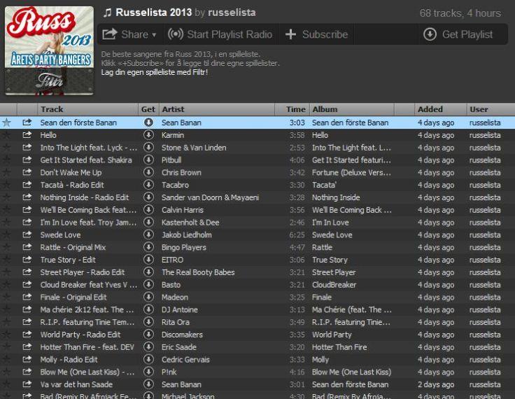 Russelista 2013 i Spotify